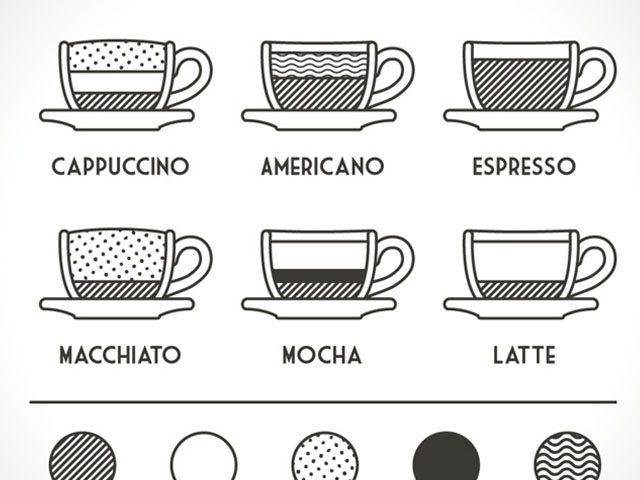 coffeetypes