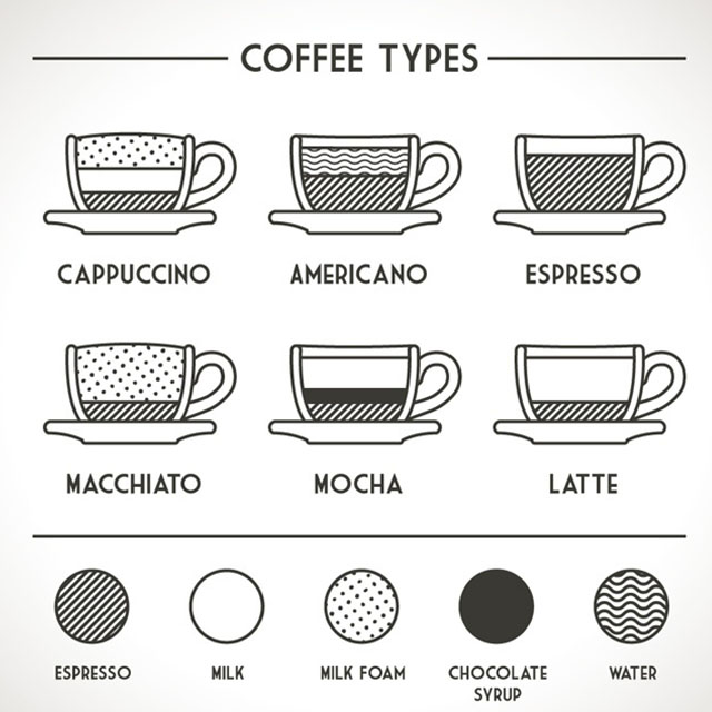 Different Types Of Coffee Drinks And How To Make Them